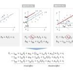マルチレベル分析(3)